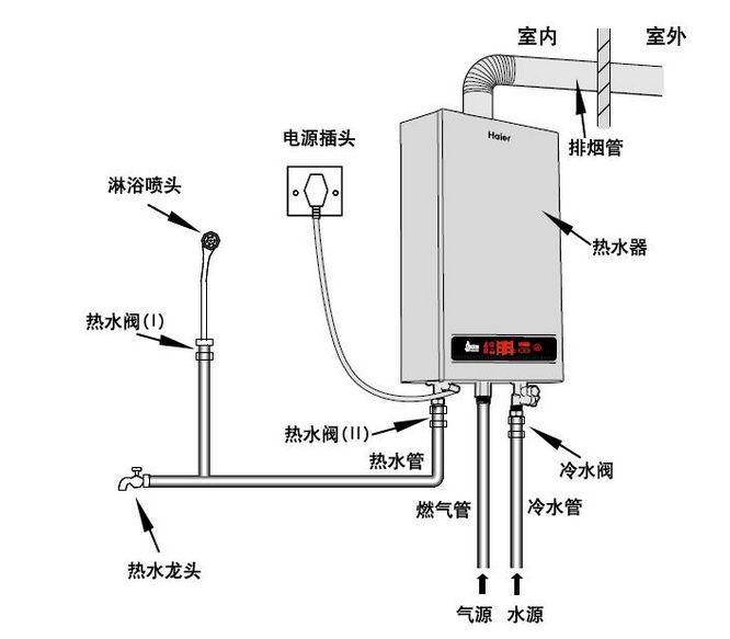 燃气热水器安装图 燃气热水器安装注意事项图片