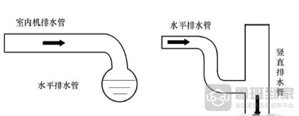 排水管的连接方式