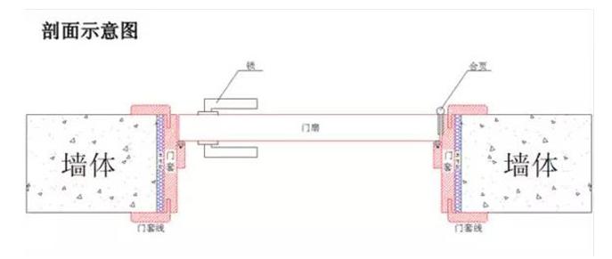 门洞墙体厚度的测量