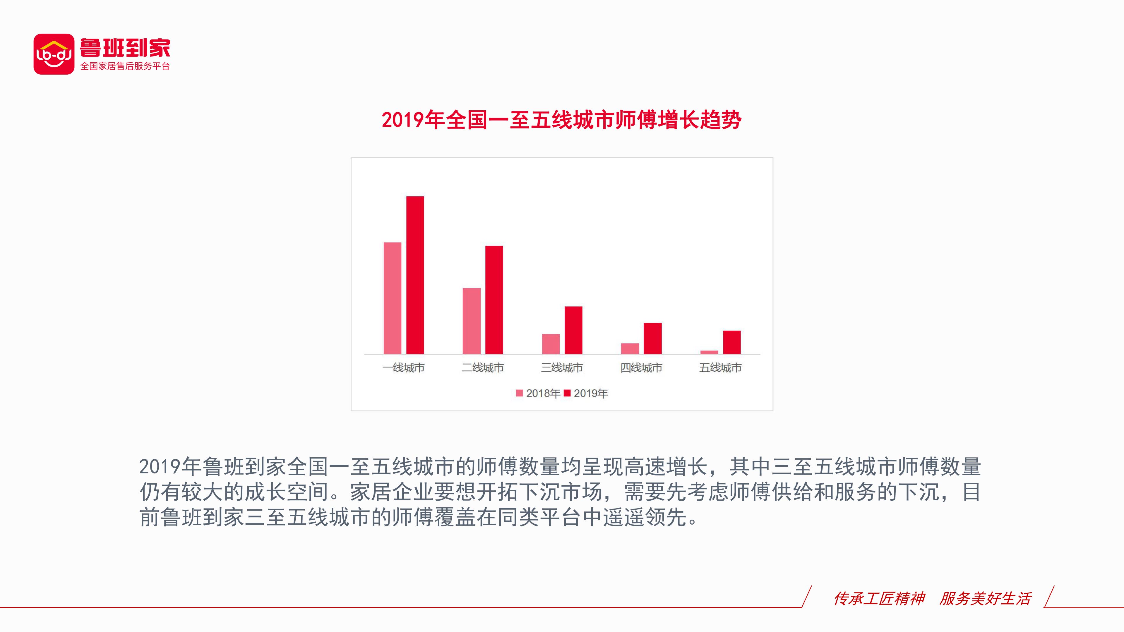 2019年家居售后服务行业年度数据分析报告