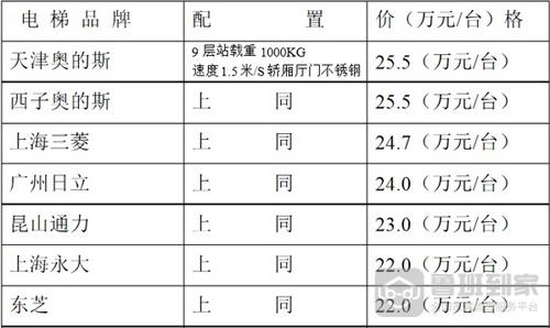 康力电梯质量价格表